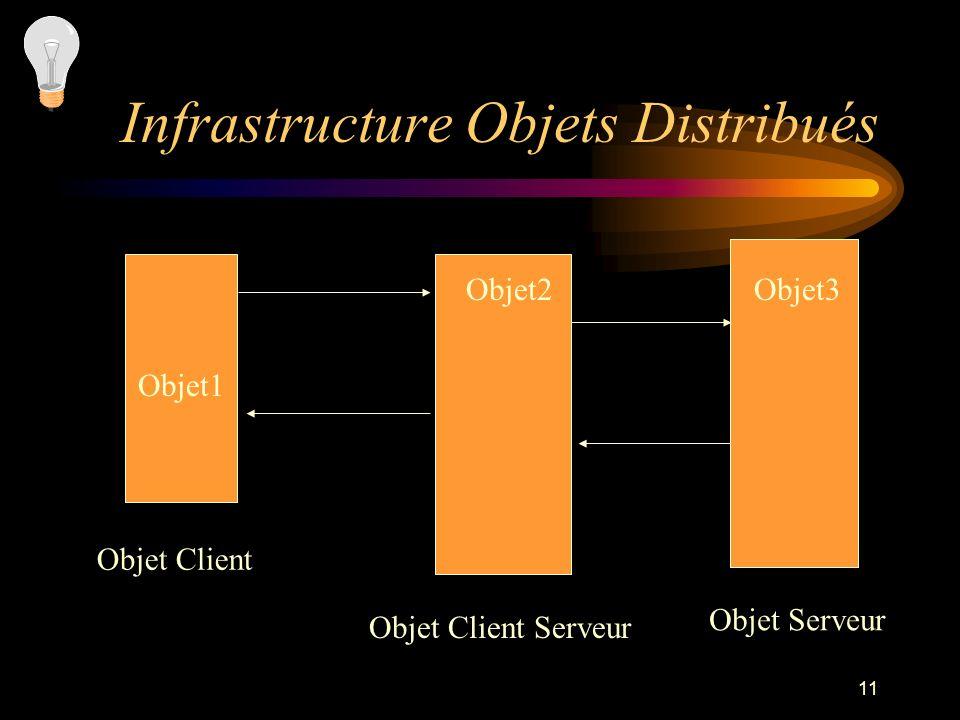 Infrastructure Objets Distribués