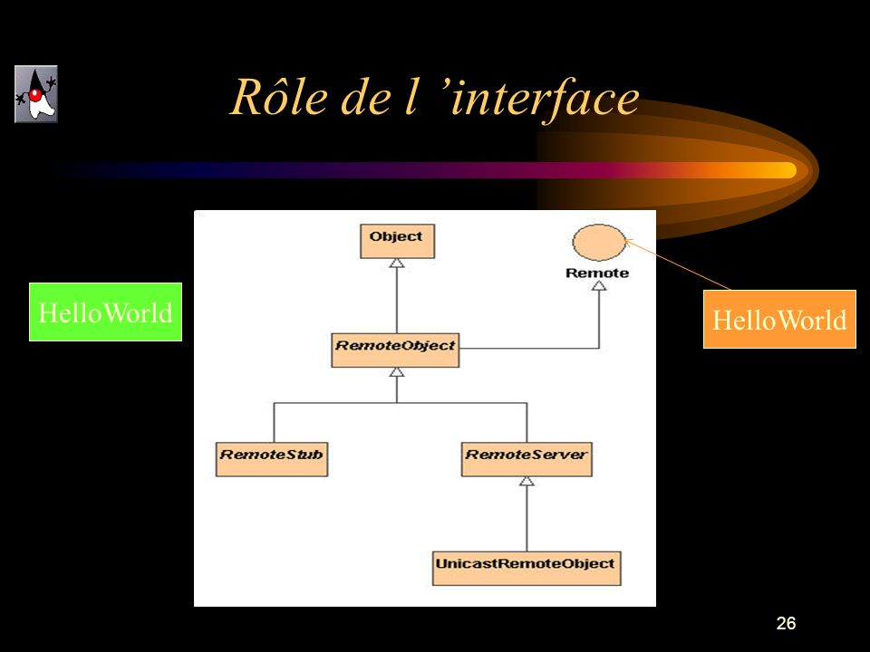 Rôle de l 'interface HelloWorld HelloWorld
