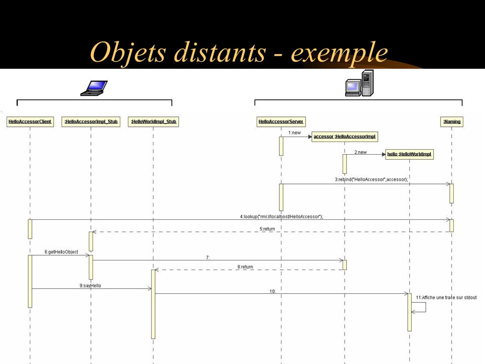 Objets distants - exemple