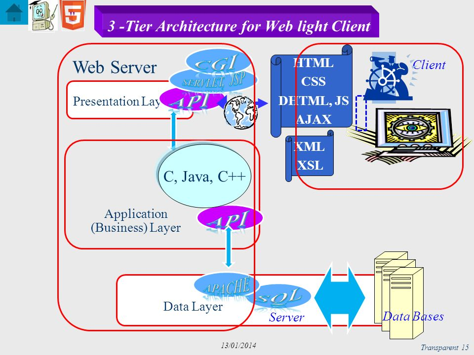 3 -Tier Architecture for Web light Client
