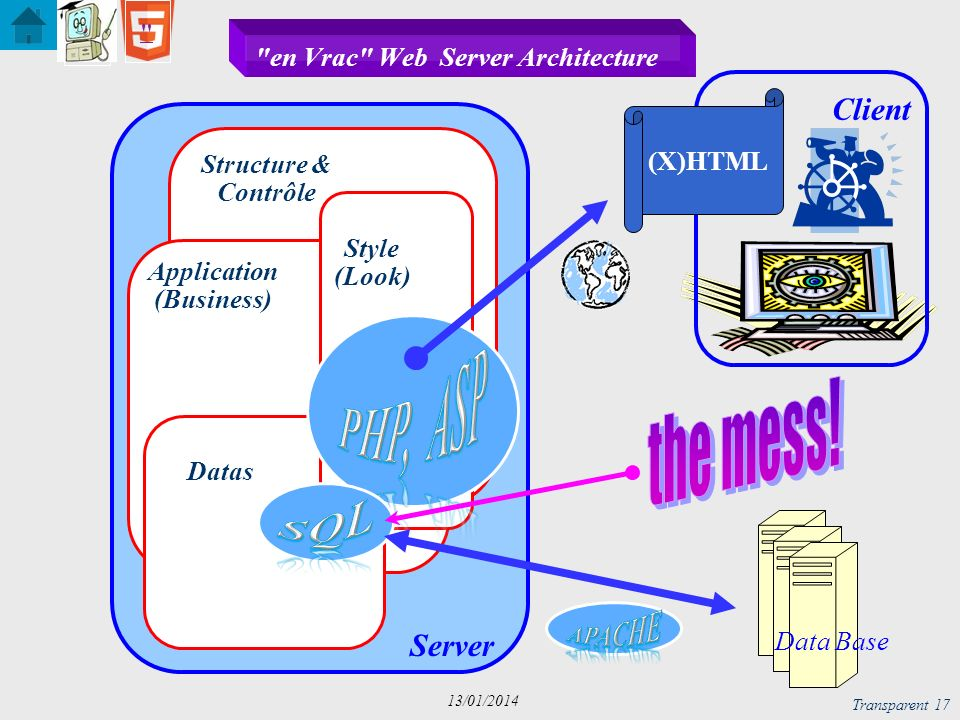 en Vrac Web Server Architecture