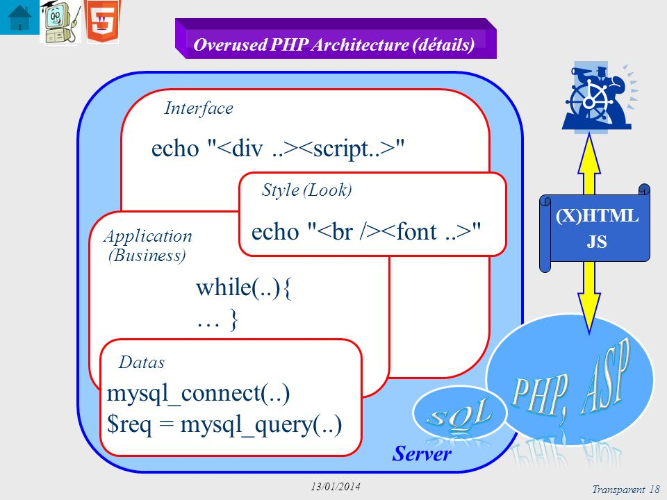 Overused PHP Architecture (détails)