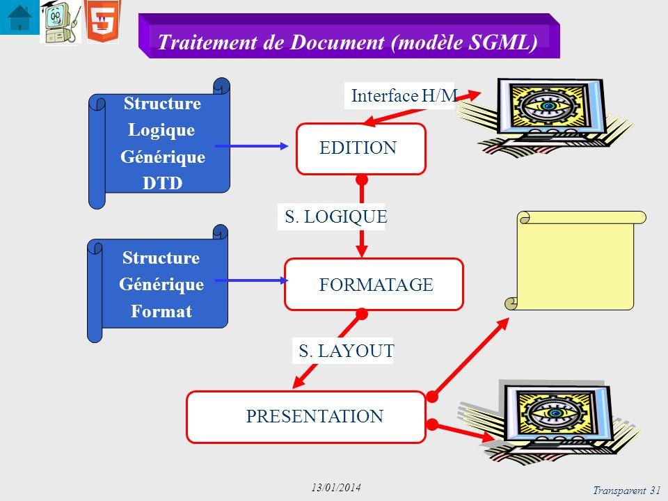 Traitement de Document (modèle SGML)