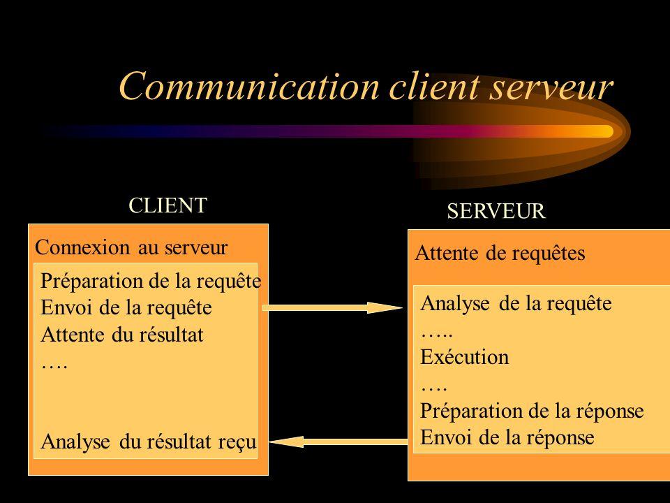 Communication client serveur