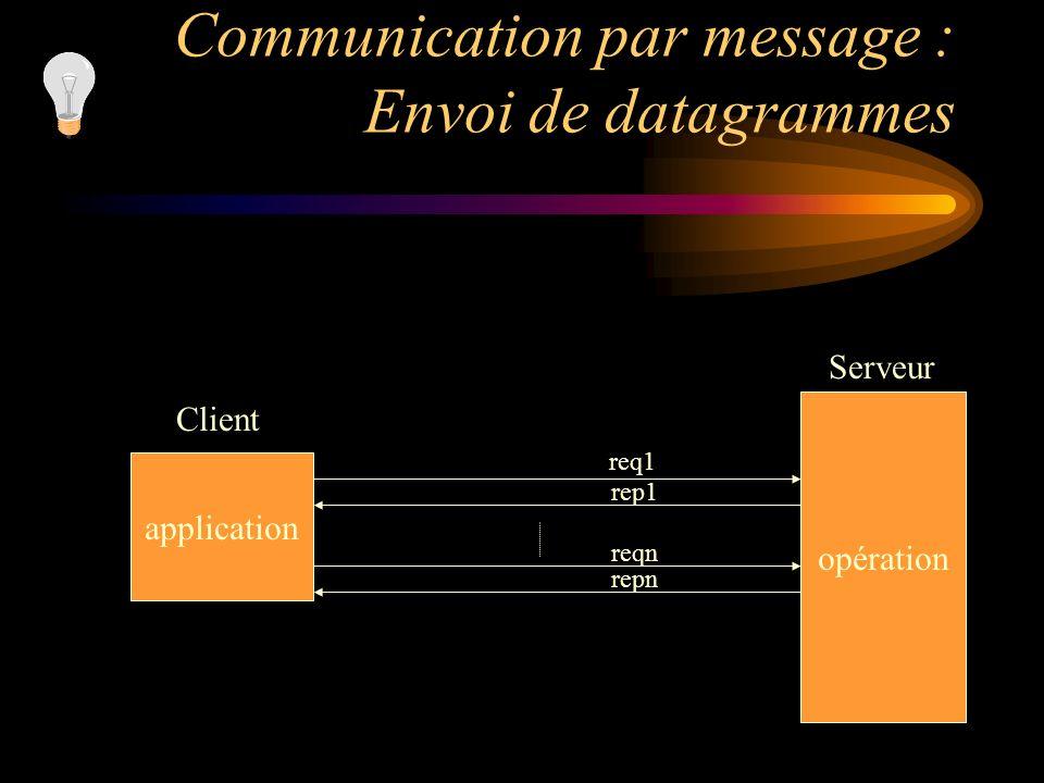 Communication par message : Envoi de datagrammes