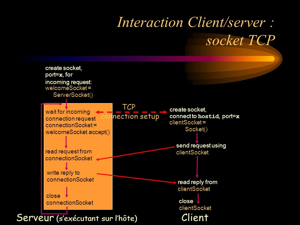 Interaction Client/server : socket TCP