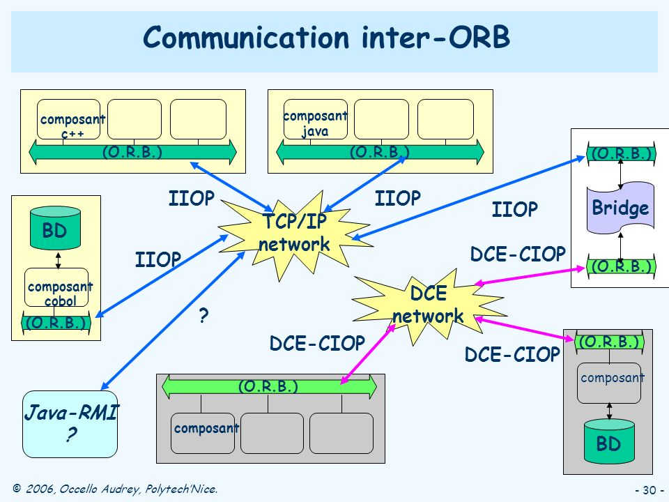 Communication inter-ORB
