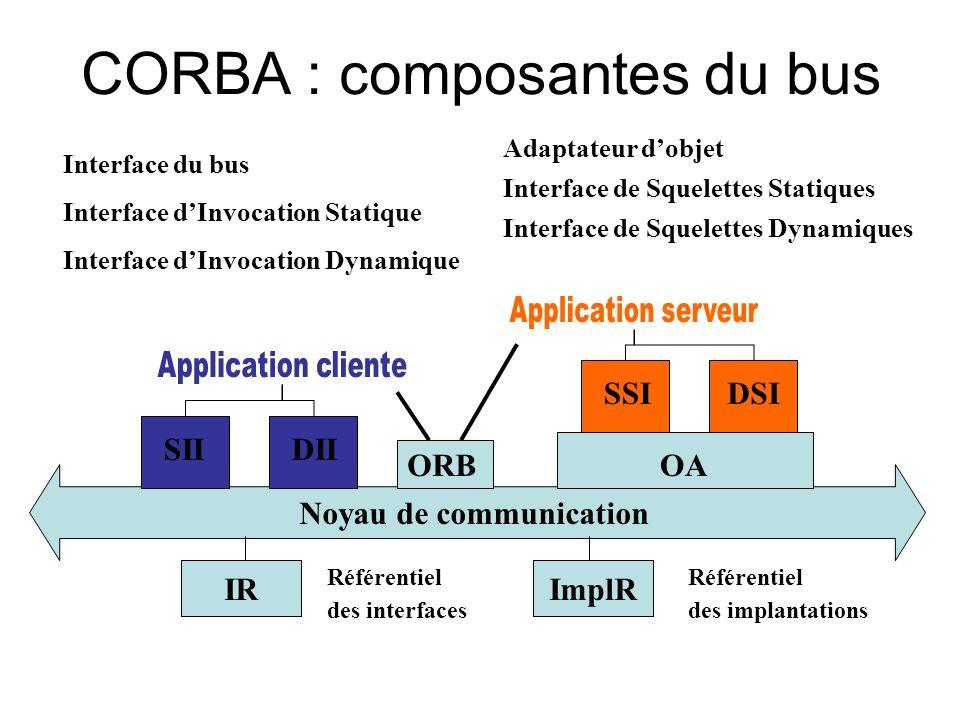 CORBA : composantes du bus