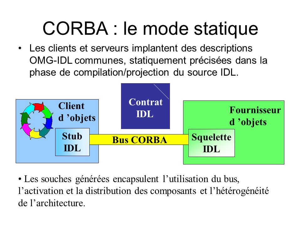 CORBA : le mode statique