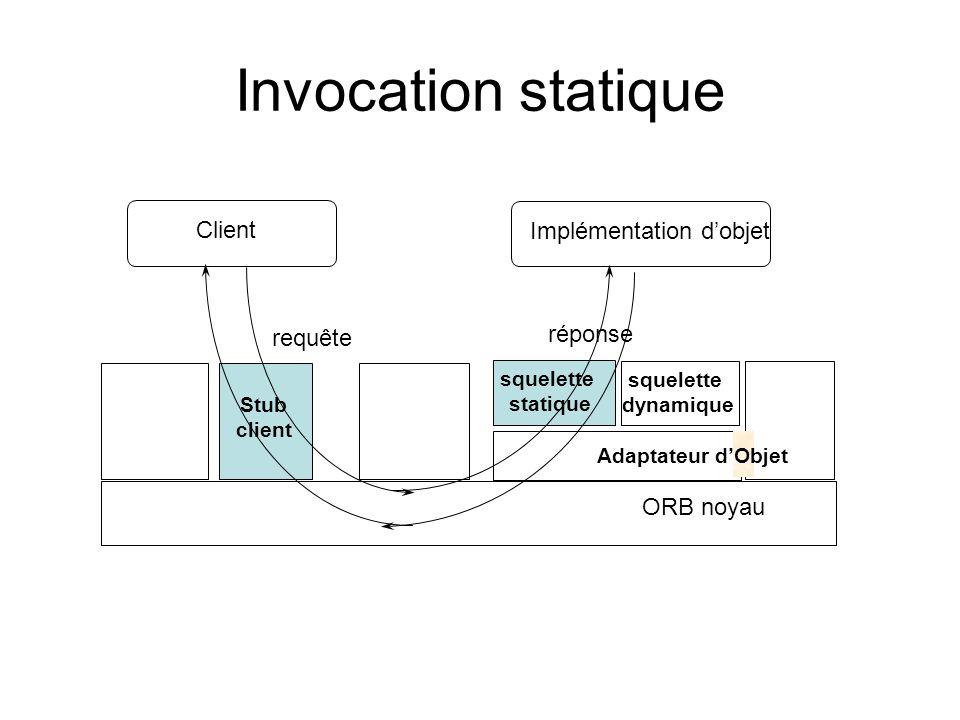 Invocation statique Client Implémentation d'objet réponse requête