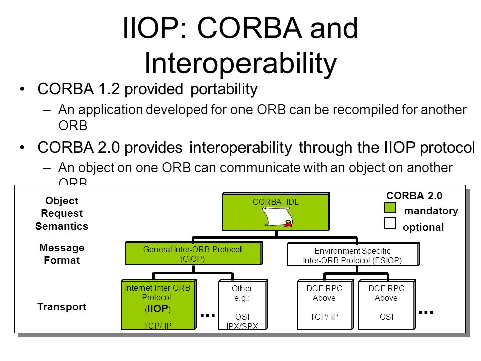 IIOP: CORBA and Interoperability
