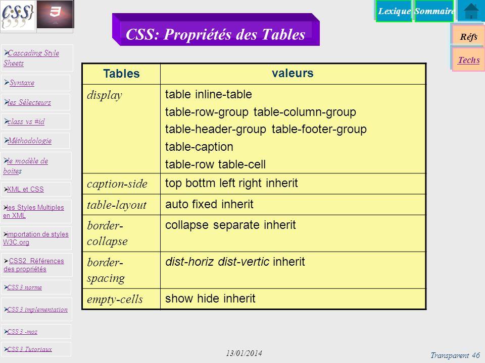 CSS: Propriétés des Tables