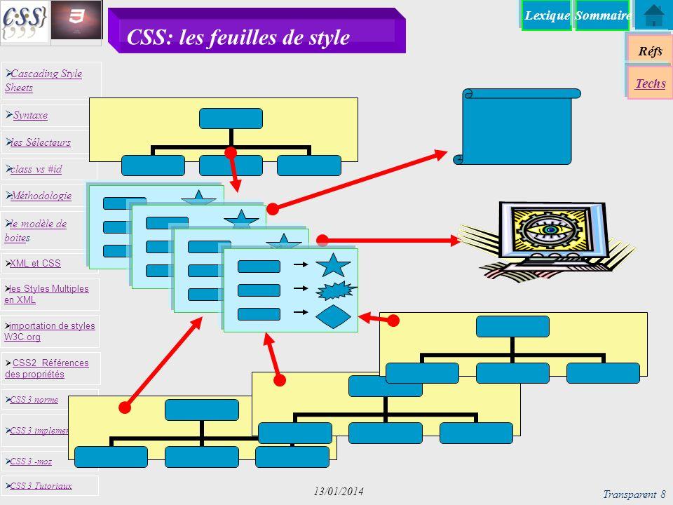 CSS: les feuilles de style