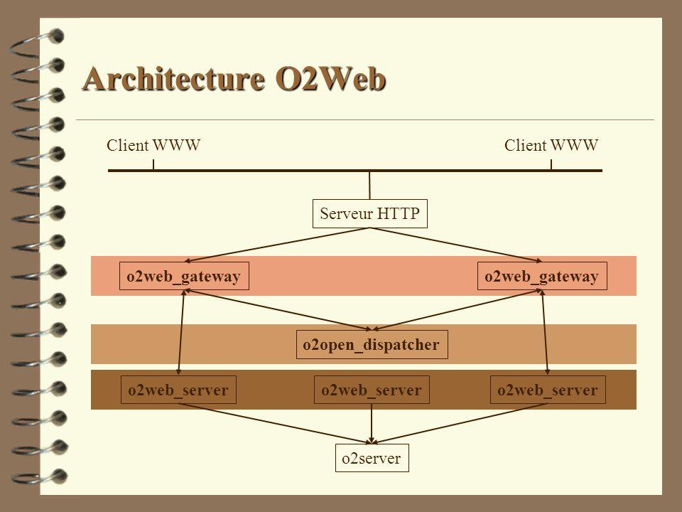 Architecture O2Web Client WWW Client WWW Serveur HTTP o2web_gateway