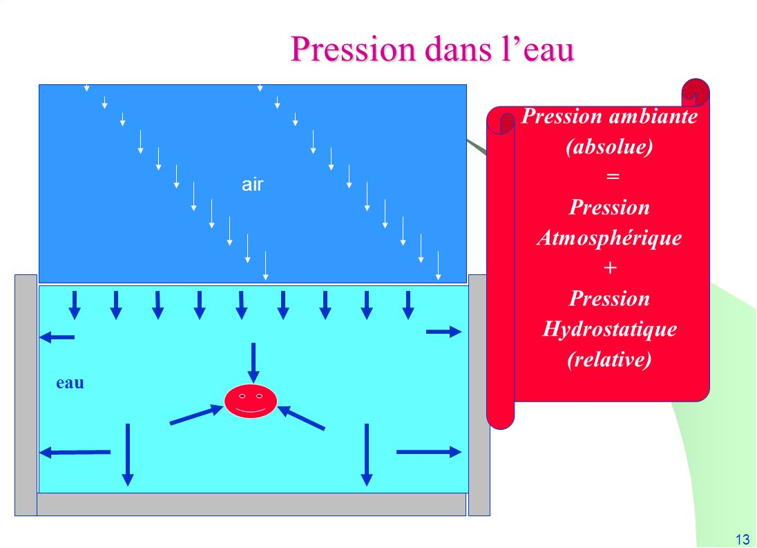 Pression dans l'eau Pression ambiante (absolue) = Pression