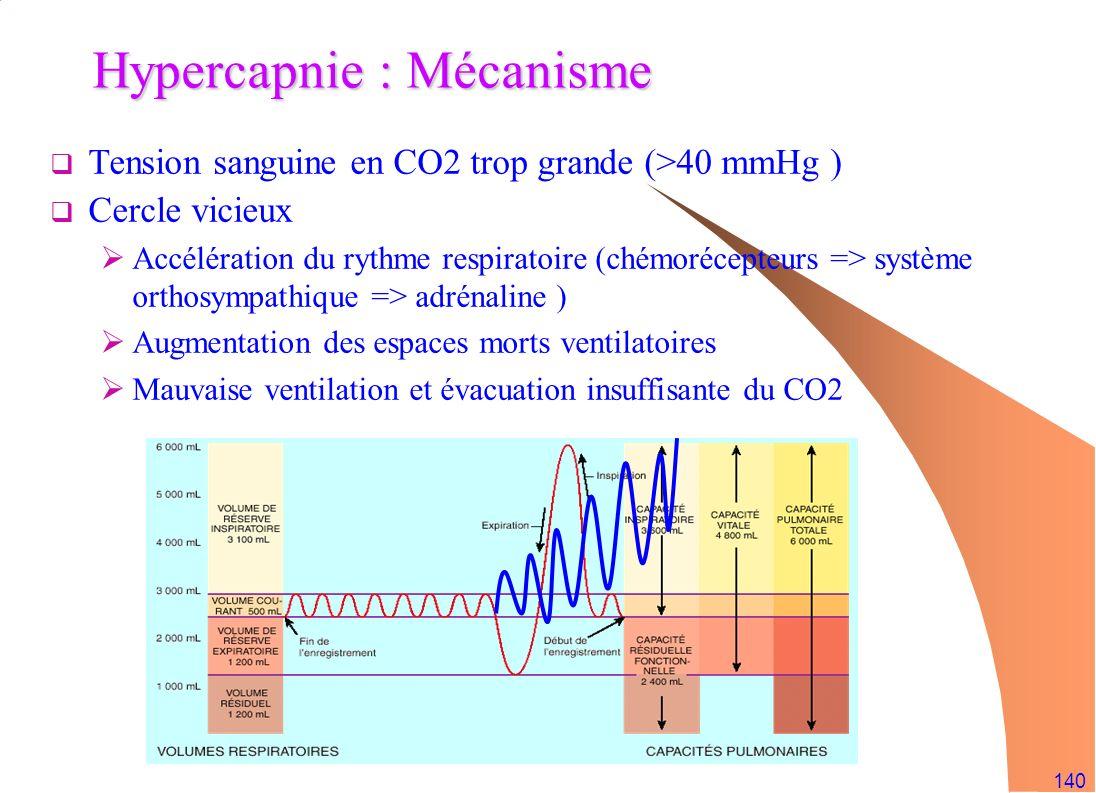 Hypercapnie : Mécanisme