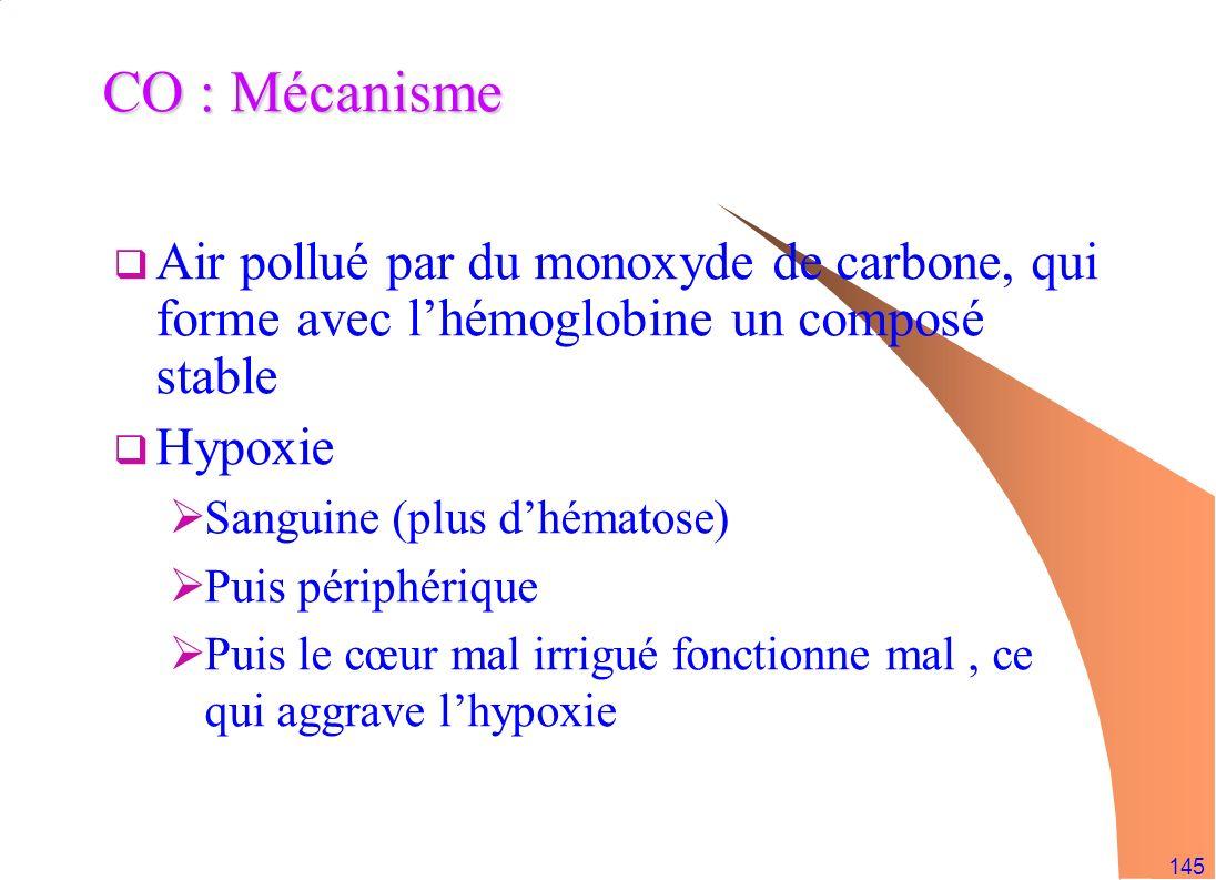 CO : Mécanisme Air pollué par du monoxyde de carbone, qui forme avec l'hémoglobine un composé stable.