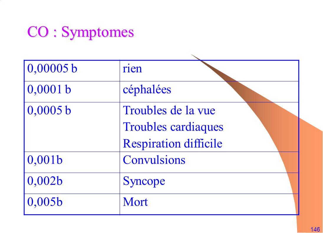 CO : Symptomes 0,00005 b rien 0,0001 b céphalées 0,0005 b