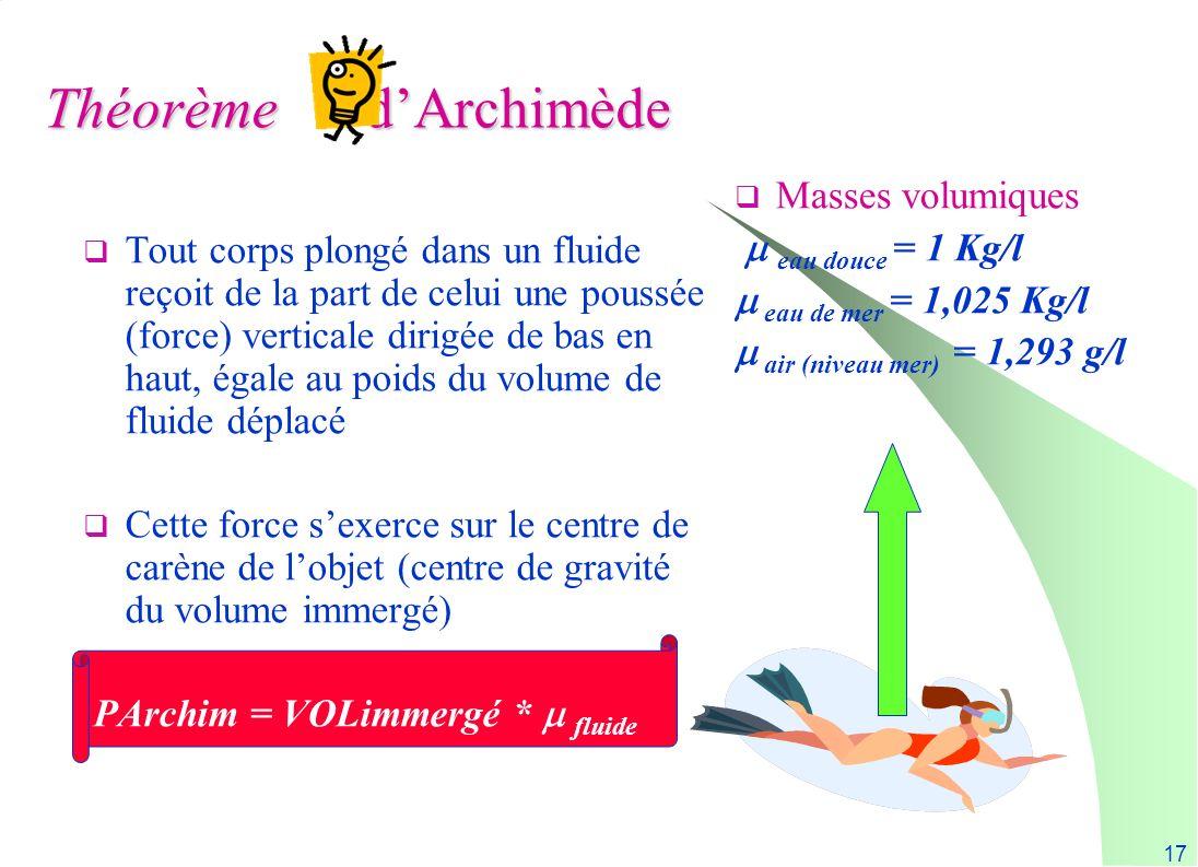 Théorème d'Archimède Masses volumiques  eau douce = 1 Kg/l