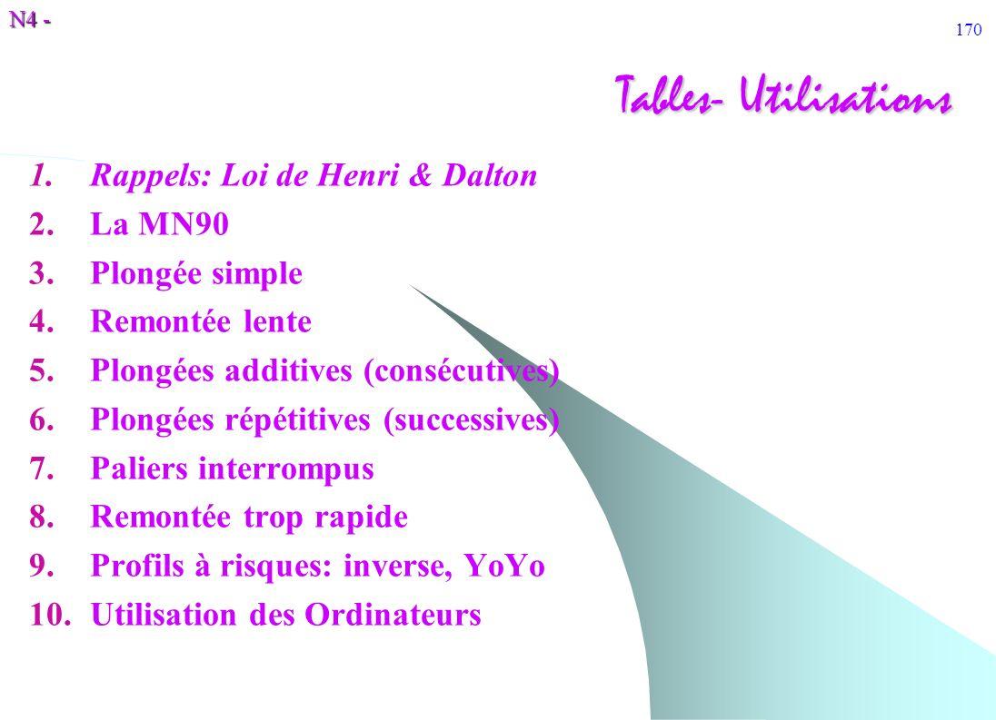 Tables- Utilisations Rappels: Loi de Henri & Dalton La MN90