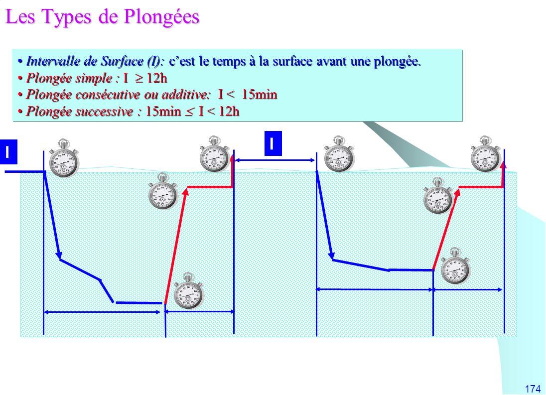 Les Types de Plongées I I