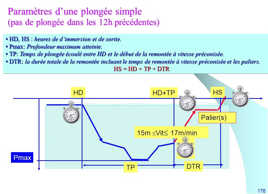 Paramètres d'une plongée simple (pas de plongée dans les 12h précédentes)