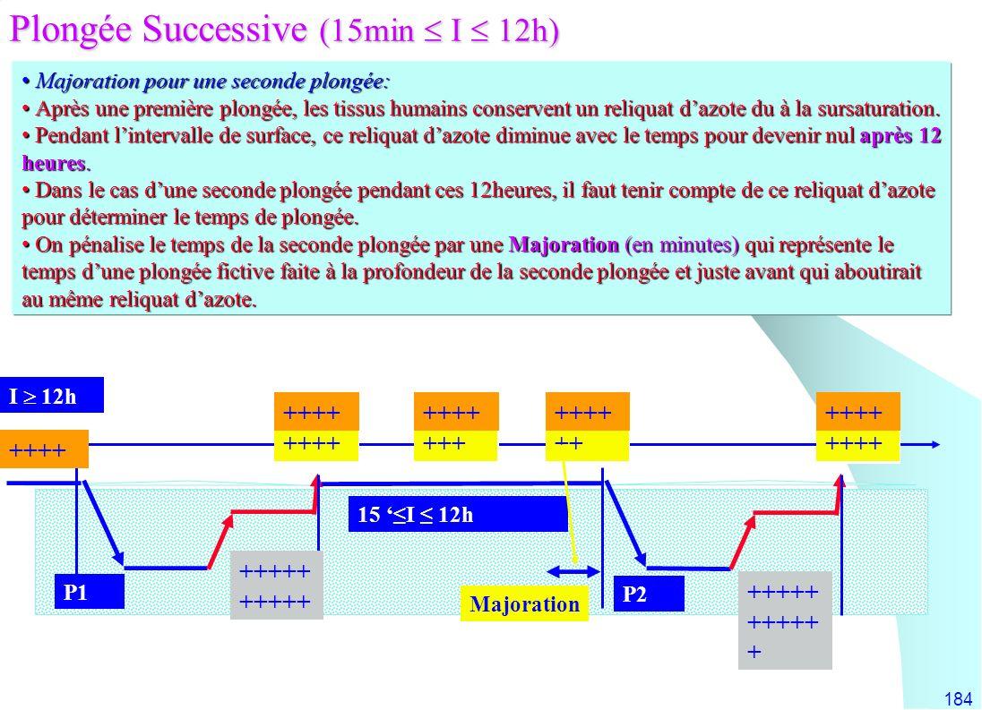 Plongée Successive (15min  I  12h)