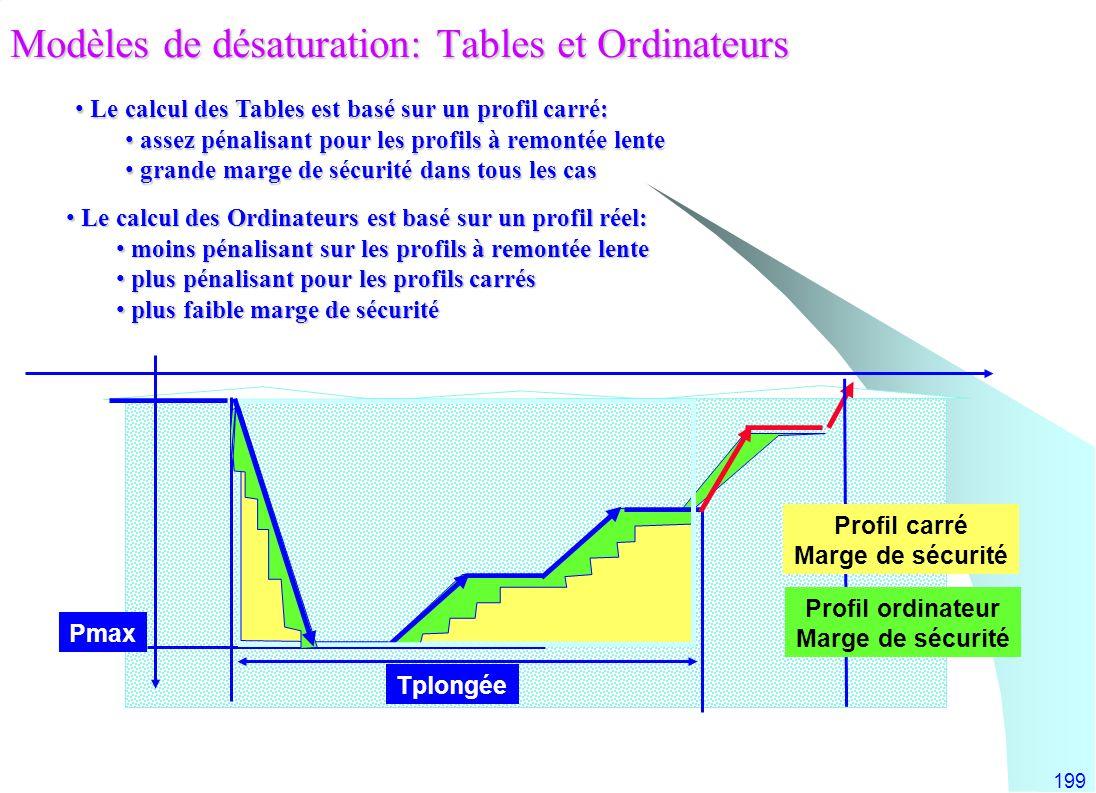 Modèles de désaturation: Tables et Ordinateurs