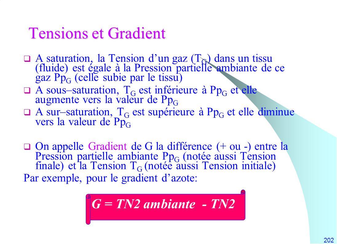 Tensions et Gradient G = TN2 ambiante - TN2