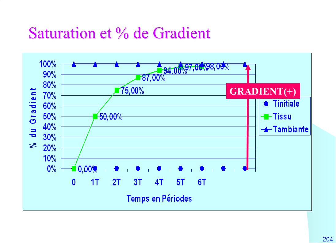 Saturation et % de Gradient