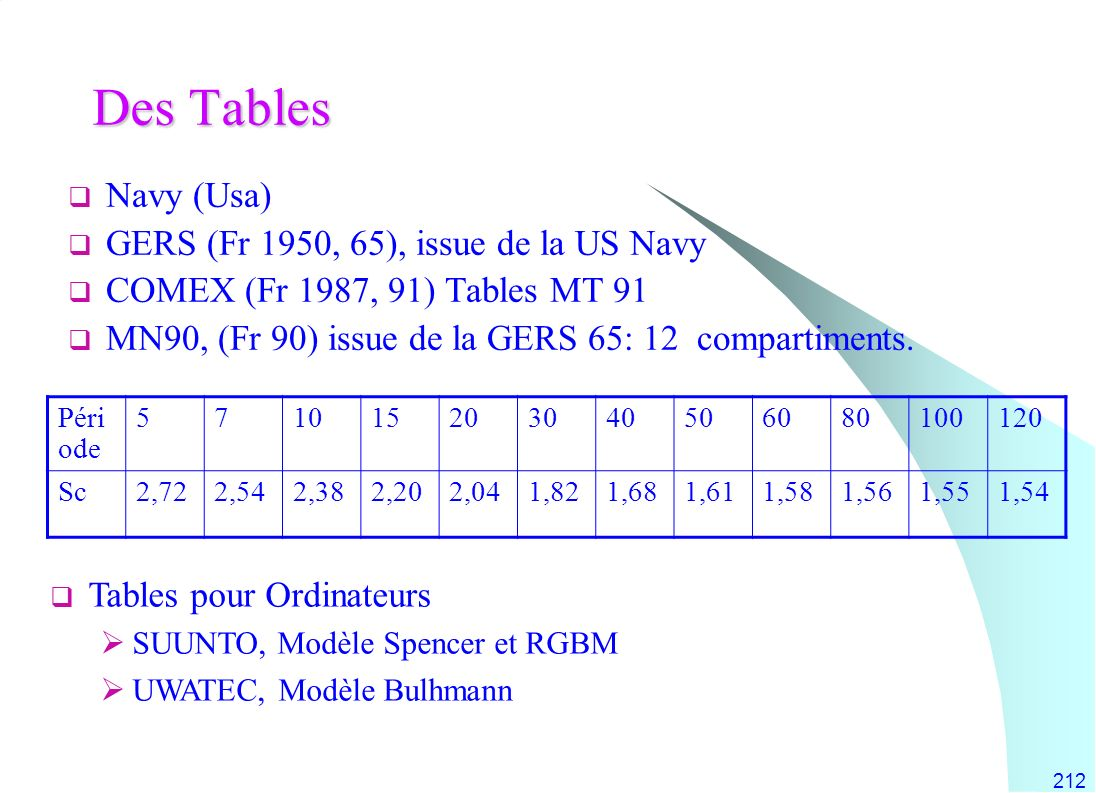 Des Tables Navy (Usa) GERS (Fr 1950, 65), issue de la US Navy