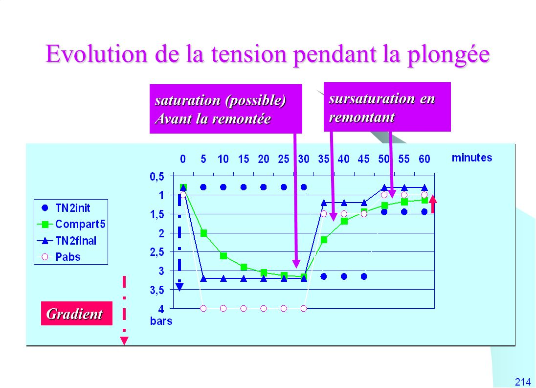 Evolution de la tension pendant la plongée