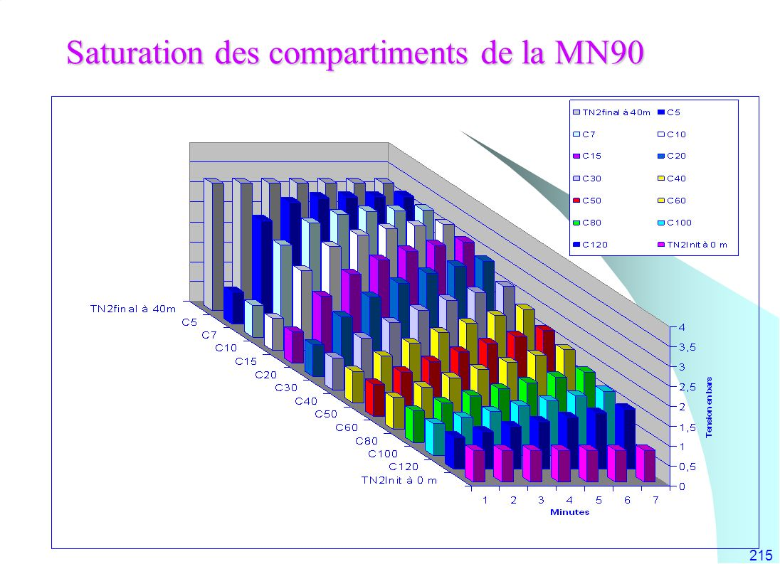 Saturation des compartiments de la MN90