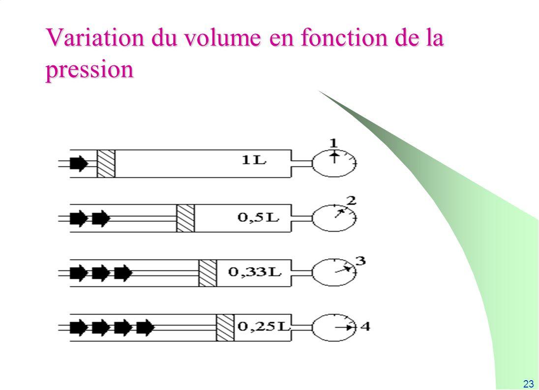 Variation du volume en fonction de la pression