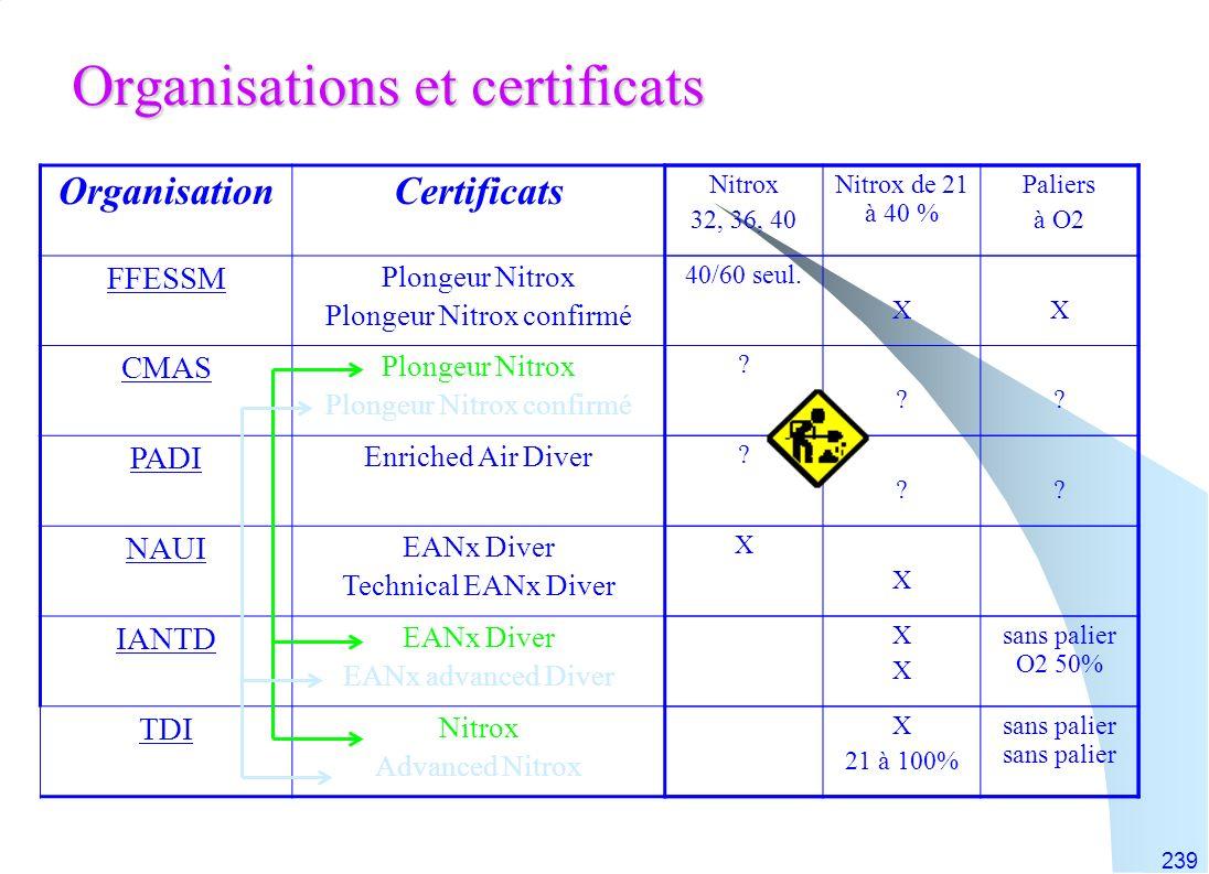 Organisations et certificats