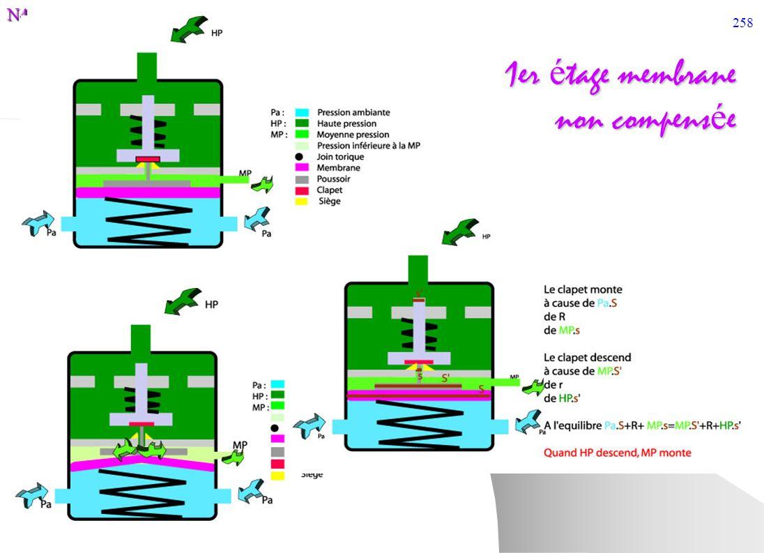 1er étage membrane non compensée