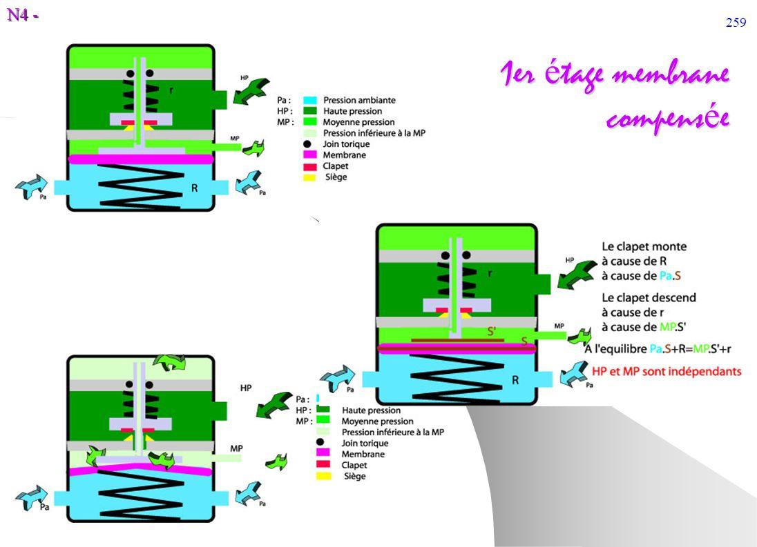 1er étage membrane compensée