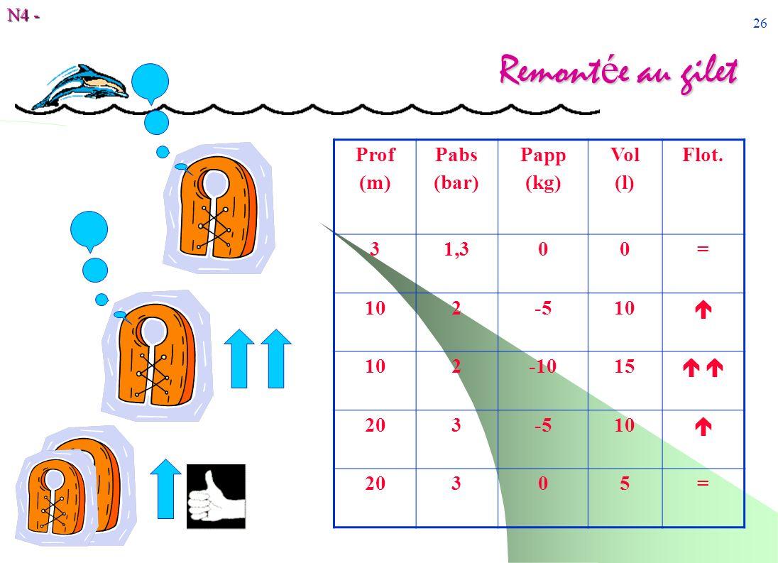 Remontée au gilet Prof (m) Pabs (bar) Papp (kg) Vol (l) Flot. 3 1,3 =