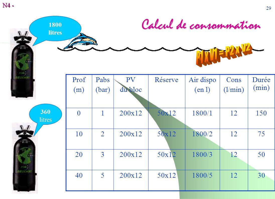 Calcul de consommation