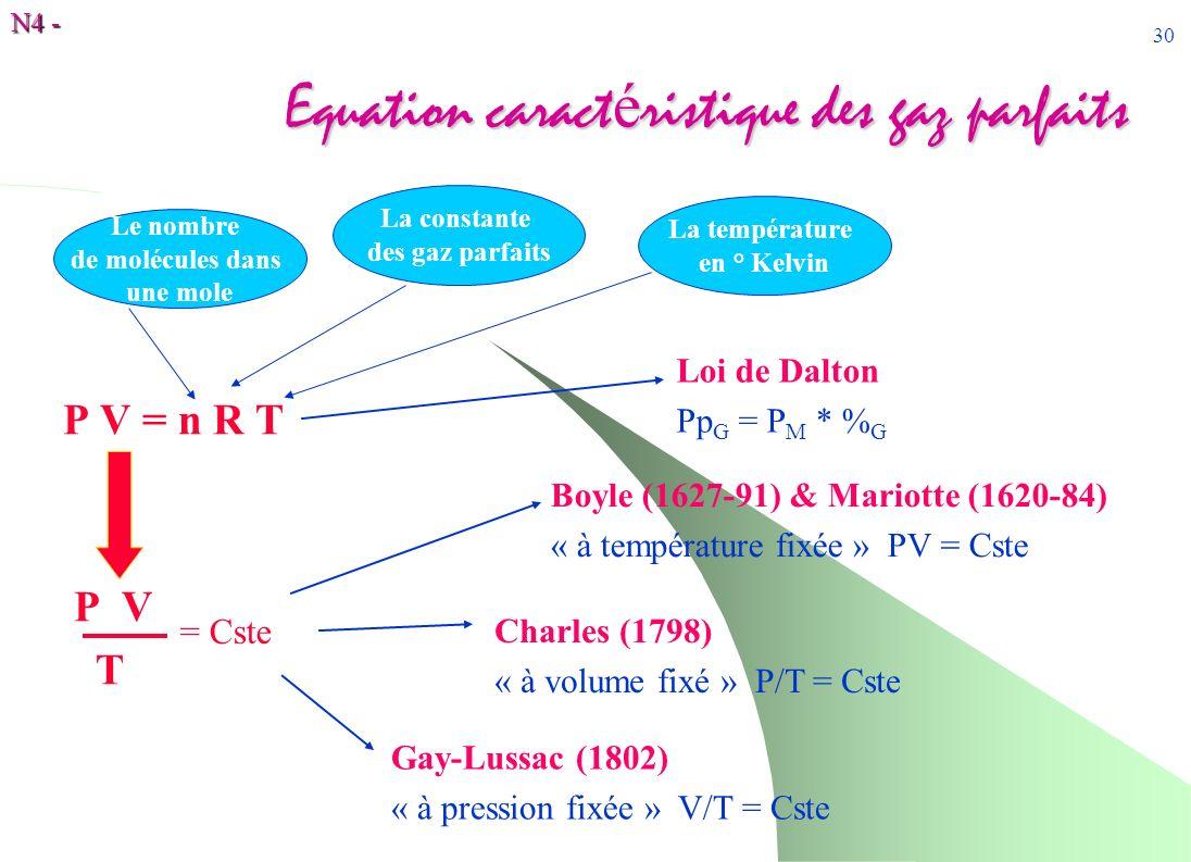 Equation caractéristique des gaz parfaits