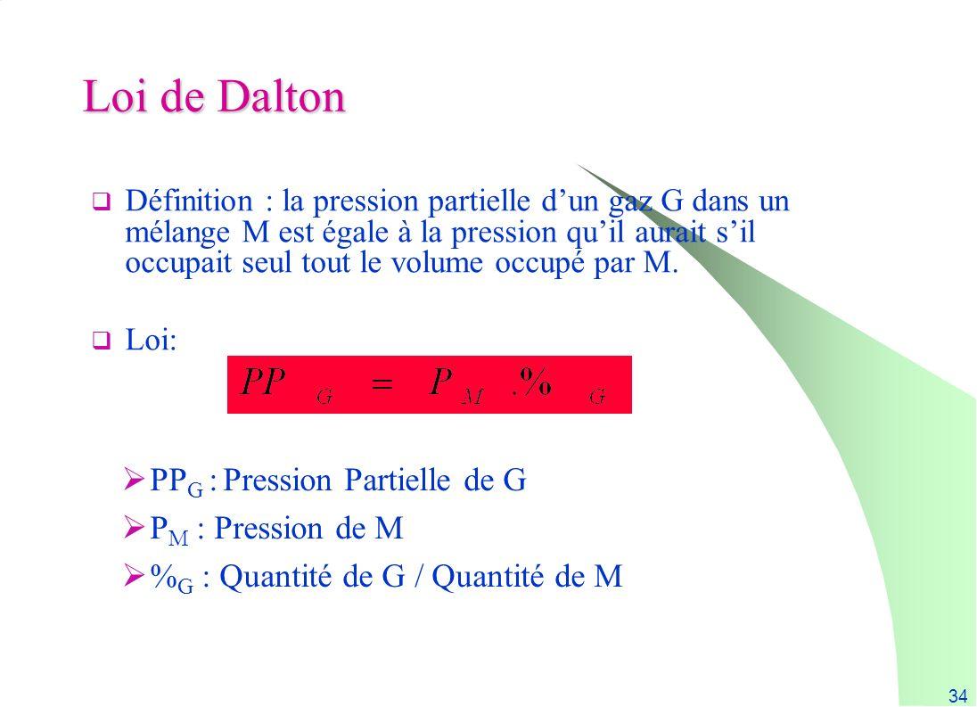 Loi de Dalton PPG : Pression Partielle de G PM : Pression de M