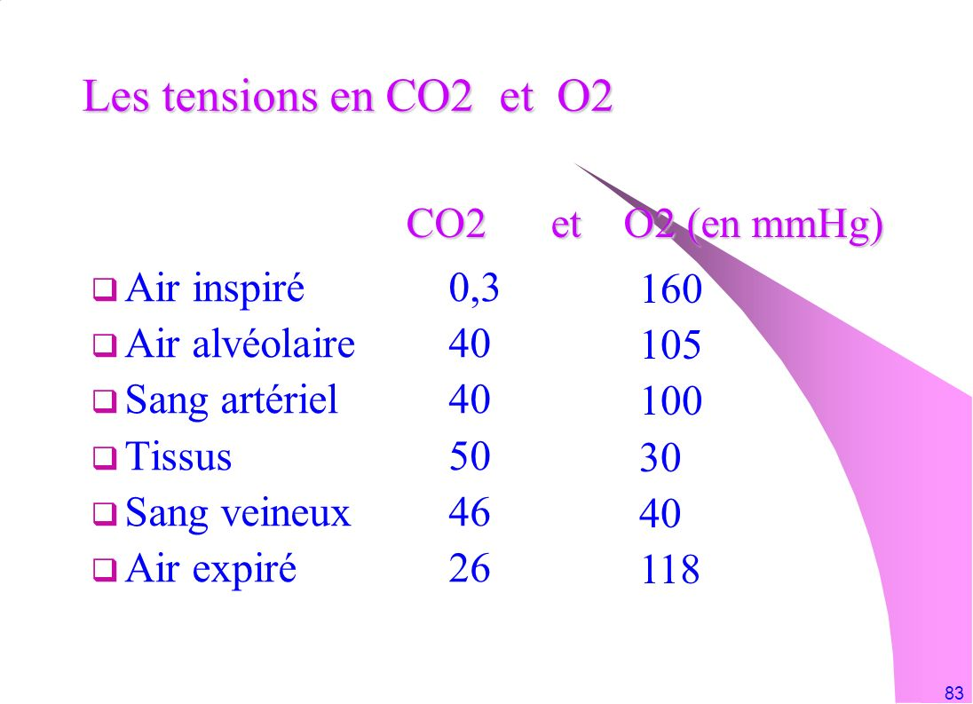 Les tensions en CO2 et O2 CO2 et O2 (en mmHg) Air inspiré 0,3 160