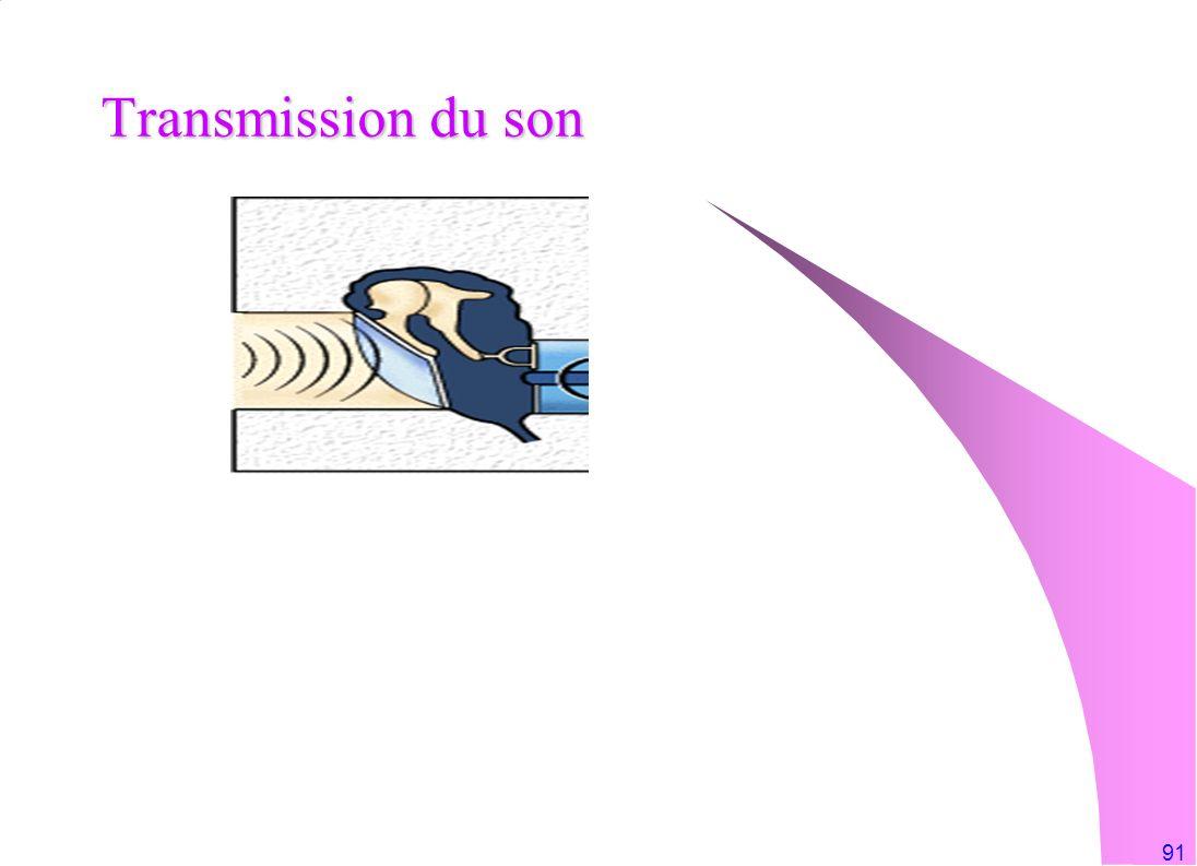 Transmission du son