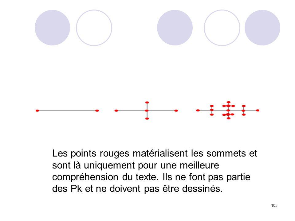 Les points rouges matérialisent les sommets et sont là uniquement pour une meilleure compréhension du texte.