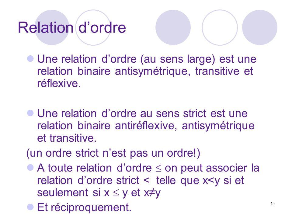 Relation d'ordre Une relation d'ordre (au sens large) est une relation binaire antisymétrique, transitive et réflexive.
