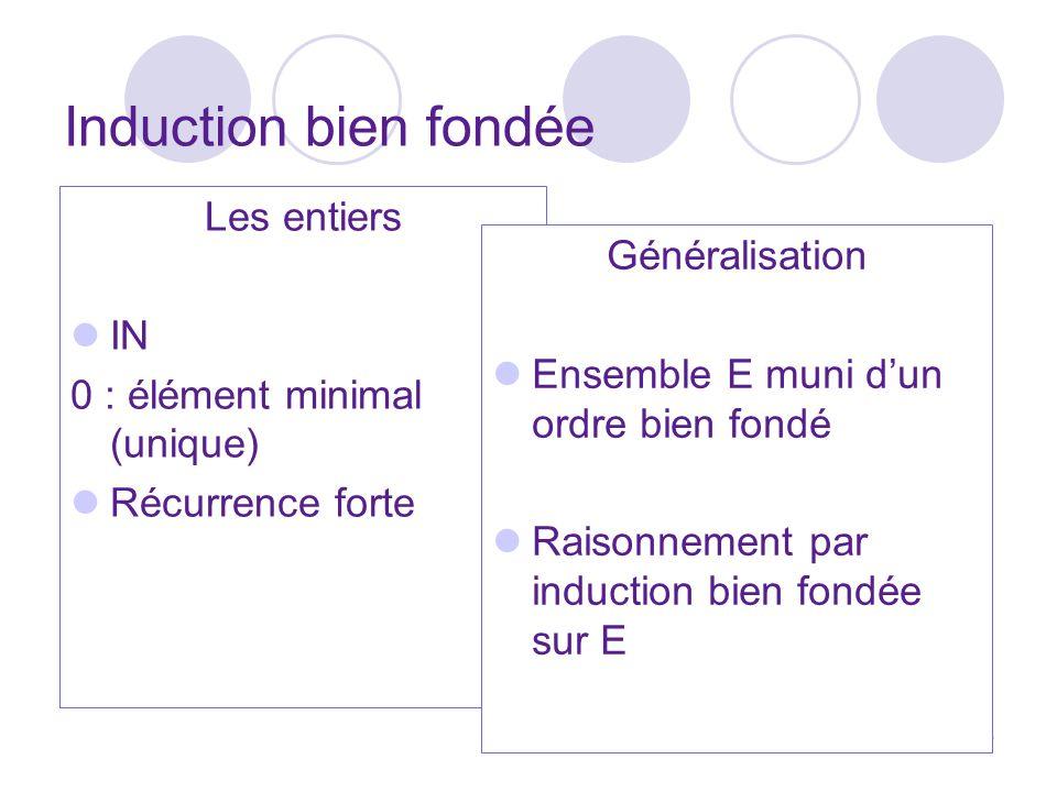 Induction bien fondée Les entiers Généralisation IN