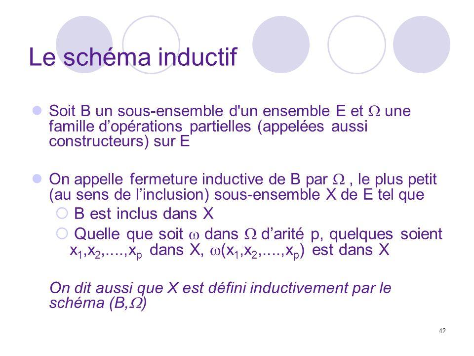 Le schéma inductif B est inclus dans X