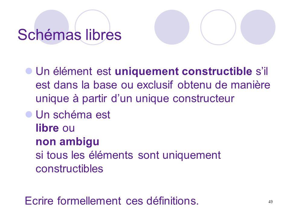 Schémas libres Un élément est uniquement constructible s'il est dans la base ou exclusif obtenu de manière unique à partir d'un unique constructeur.