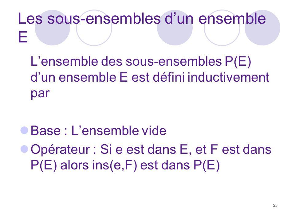 Les sous-ensembles d'un ensemble E