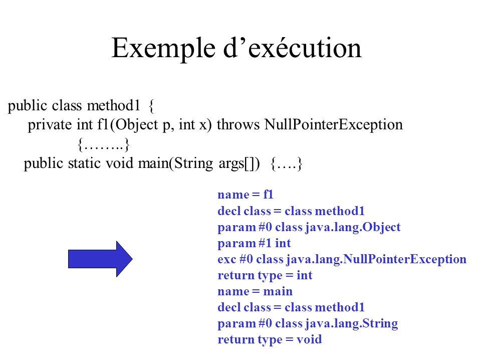 Exemple d'exécution public class method1 {